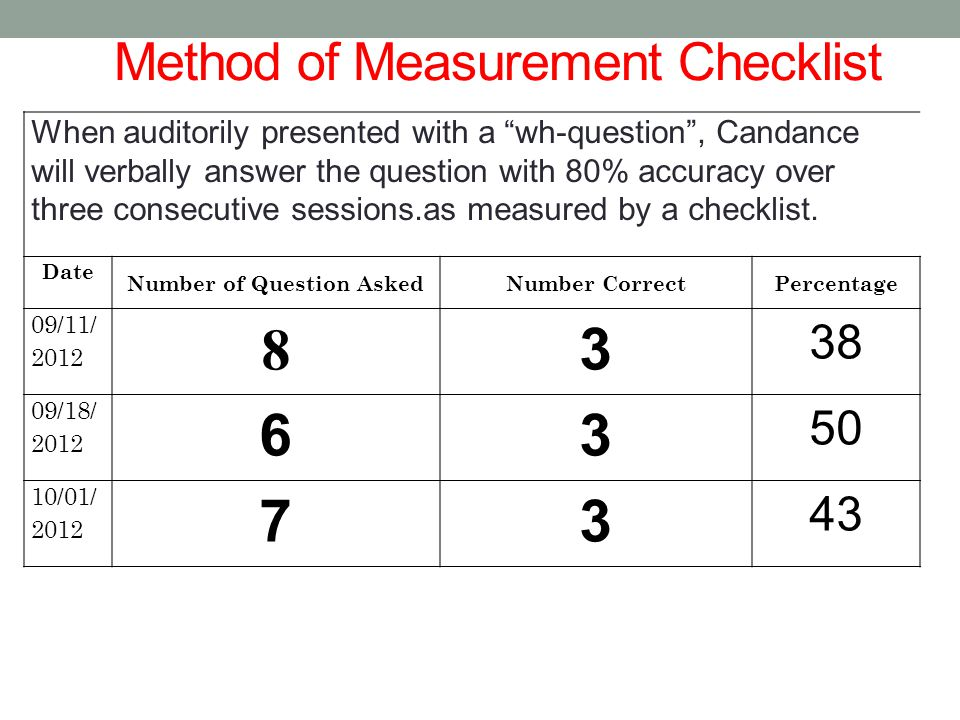 "Method of Measurement Checklist When auditorily presented with a ""wh-question"", Candance will verbally answer the question with 80% accuracy over thre"
