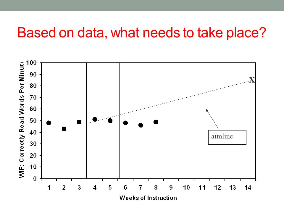 Based on data, what needs to take place? X aimline