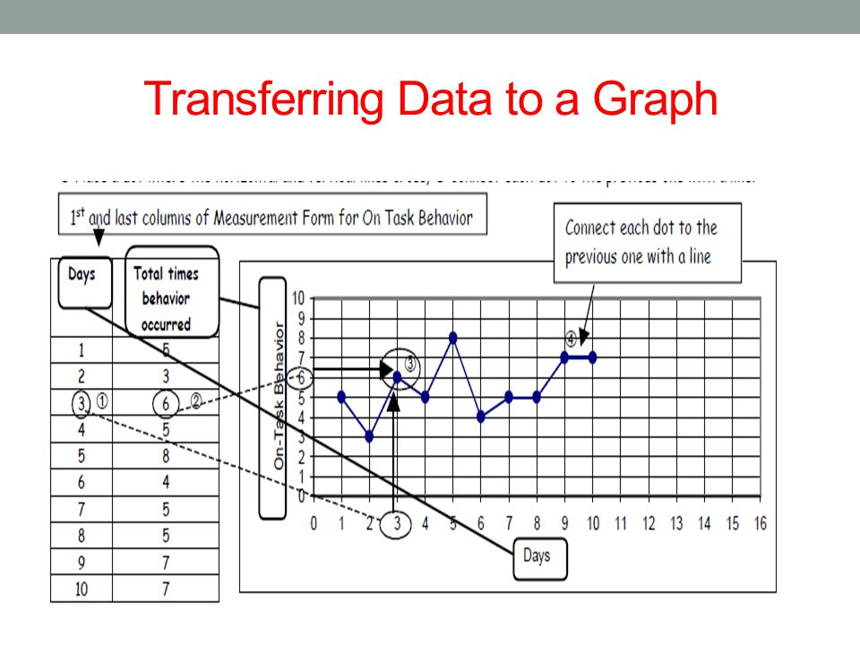 Transferring Data to a Graph