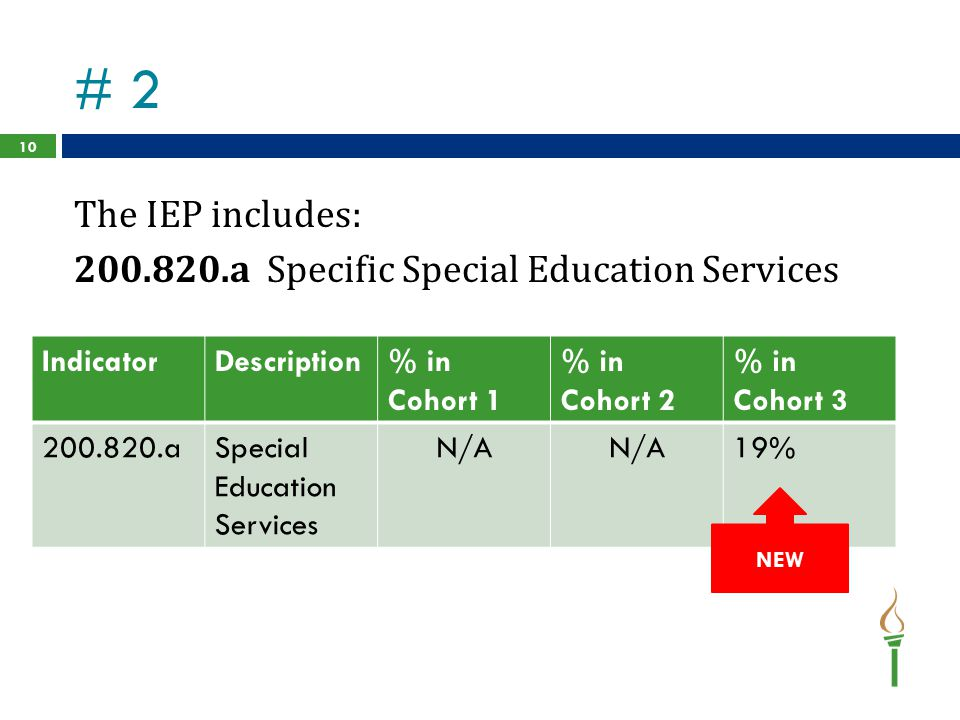 # 2 The IEP includes: 200.820.a Specific Special Education Services 10 IndicatorDescription% in Cohort 1 % in Cohort 2 % in Cohort 3 200.820.aSpecial