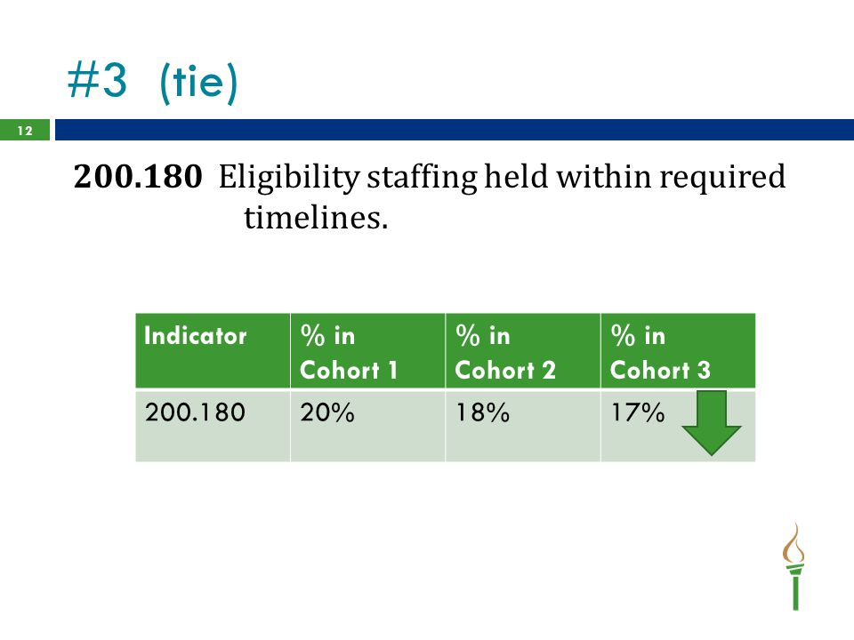 #3 (tie) 200.180 Eligibility staffing held within required timelines. 12 Indicator% in Cohort 1 % in Cohort 2 % in Cohort 3 200.18020%18%17%