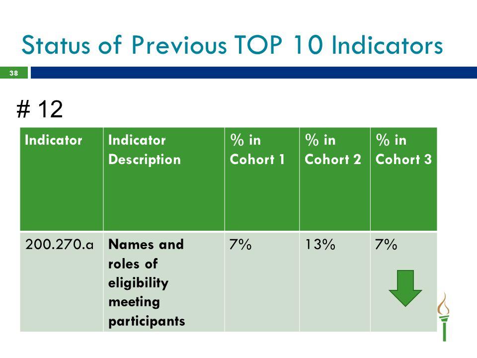 38 IndicatorIndicator Description % in Cohort 1 % in Cohort 2 % in Cohort 3 200.270.aNames and roles of eligibility meeting participants 7%13%7% Statu