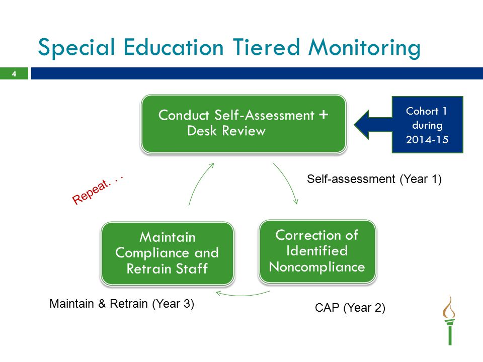 Special Education Tiered Monitoring 4 Conduct Self-Assessment + Desk Review Correction of Identified Noncompliance Maintain Compliance and Retrain Sta