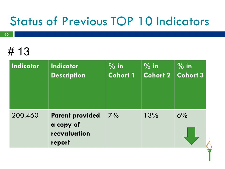 40 IndicatorIndicator Description % in Cohort 1 % in Cohort 2 % in Cohort 3 200.460Parent provided a copy of reevaluation report 7%13%6% Status of Pre