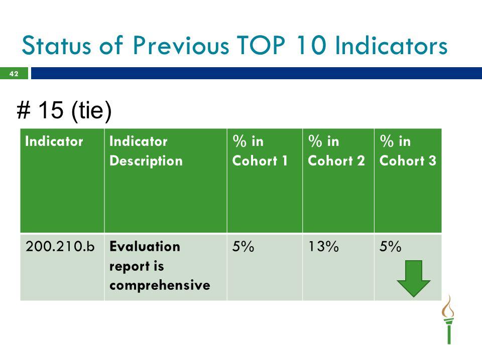 42 IndicatorIndicator Description % in Cohort 1 % in Cohort 2 % in Cohort 3 200.210.bEvaluation report is comprehensive 5%13%5% Status of Previous TOP