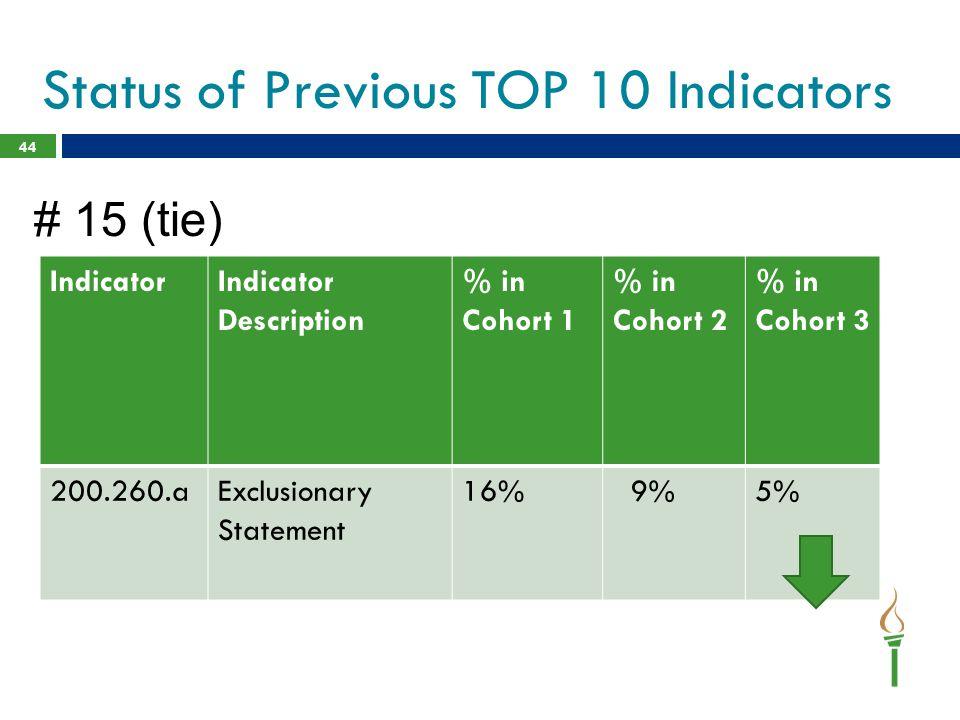 44 IndicatorIndicator Description % in Cohort 1 % in Cohort 2 % in Cohort 3 200.260.aExclusionary Statement 16% 9%5% Status of Previous TOP 10 Indicat