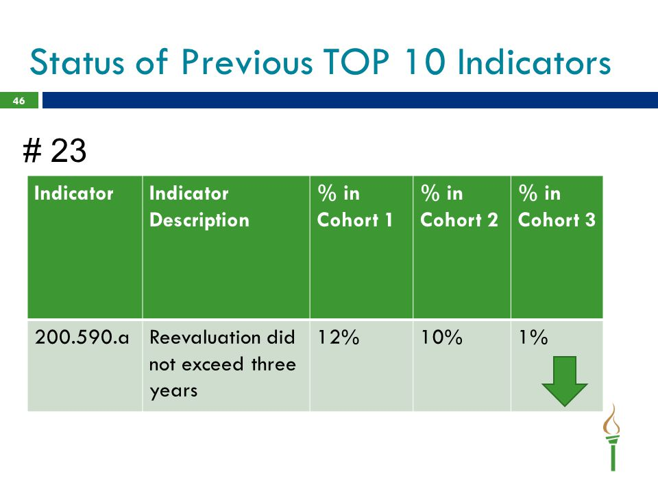 46 IndicatorIndicator Description % in Cohort 1 % in Cohort 2 % in Cohort 3 200.590.aReevaluation did not exceed three years 12%10%1% Status of Previo