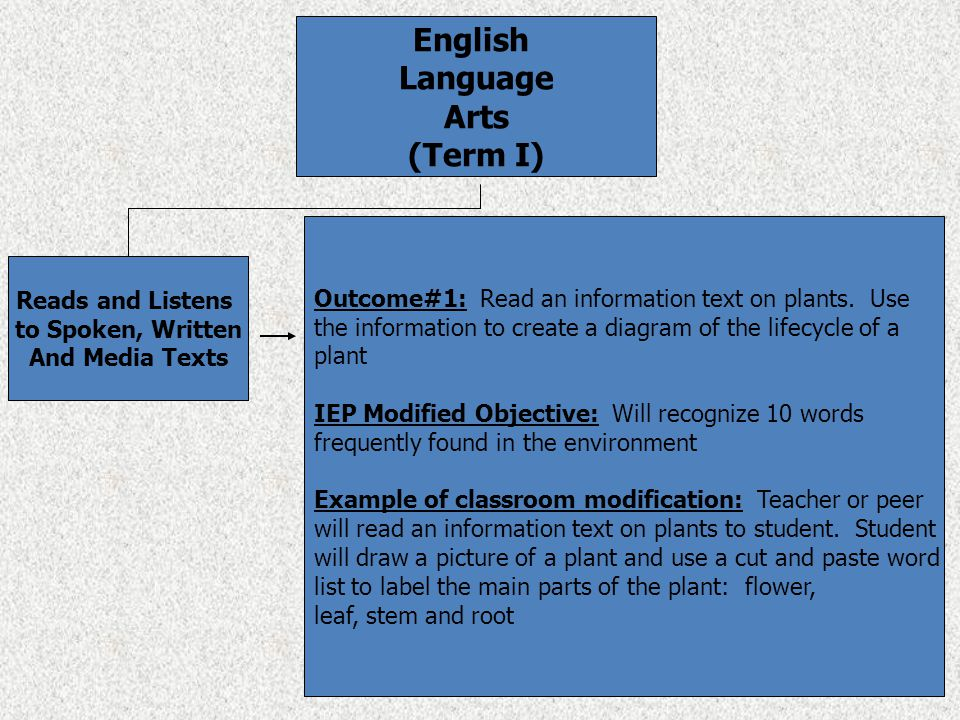 English Language Arts (Term I) Reads and Listens to Spoken, Written And Media Texts Outcome#1: Read an information text on plants.