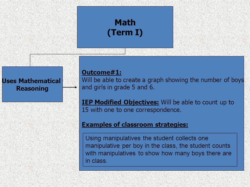 Math (Term I) Uses Mathematical Reasoning Outcome#1: Will be able to create a graph showing the number of boys and girls in grade 5 and 6. IEP Modifie