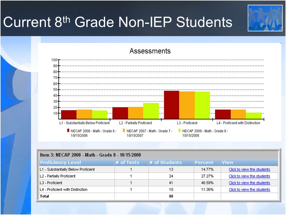 Current 8 th Grade Non-IEP Students