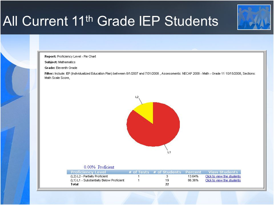 All Current 11 th Grade IEP Students