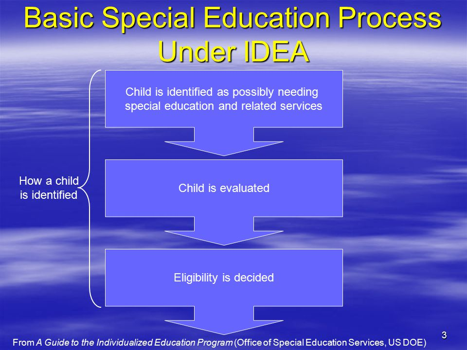 3 Basic Special Education Process Under IDEA Child is identified as possibly needing special education and related services Child is evaluated Eligibility is decided How a child is identified From A Guide to the Individualized Education Program (Office of Special Education Services, US DOE)