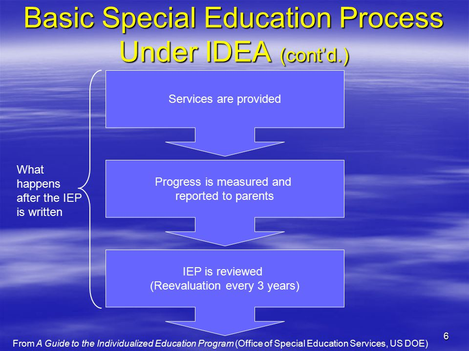 6 Basic Special Education Process Under IDEA (cont'd.) Services are provided Progress is measured and reported to parents IEP is reviewed (Reevaluation every 3 years) What happens after the IEP is written From A Guide to the Individualized Education Program (Office of Special Education Services, US DOE)