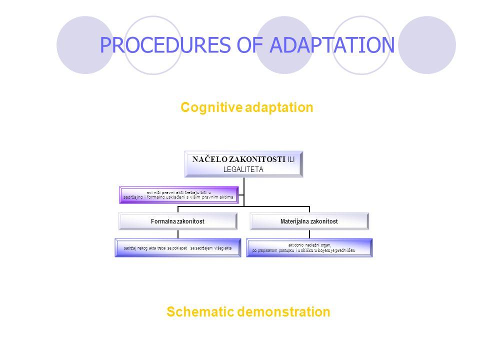 Schematic demonstration Cognitive adaptation NAČELO ZAKONITOSTI ILI LEGALITETA Formalna zakonitost sadržaj nekog akta treba se poklapati sa sadržajem