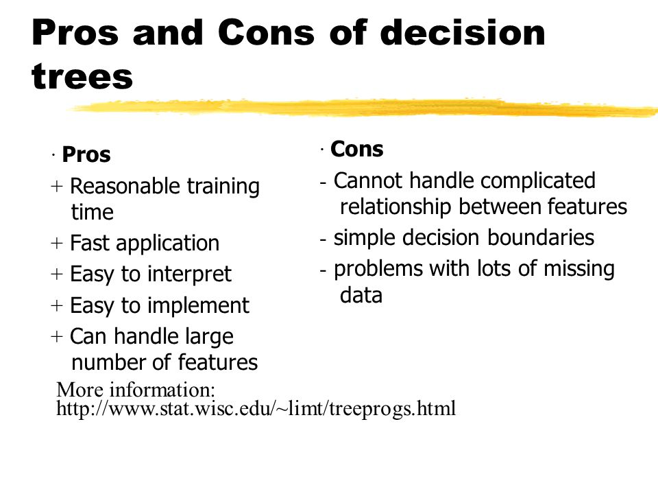 Pros and Cons of decision trees · Cons  Cannot handle complicated relationship between features  simple decision boundaries  problems with lots of