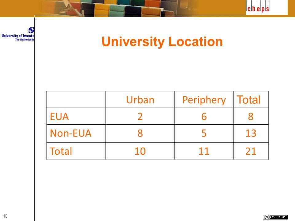 10 UrbanPeriphery Total EUA268 Non-EUA8513 Total101121 University Location