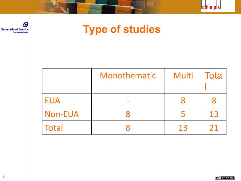 11 MonothematicMulti Tota l EUA-88 Non-EUA8513 Total81321 Type of studies