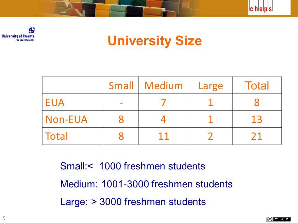 9 SmallMediumLarge Total EUA-718 Non-EUA84113 Total811221 Small:< 1000 freshmen students Medium: 1001-3000 freshmen students Large: > 3000 freshmen students University Size