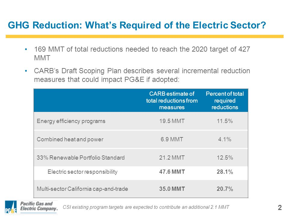 2 GHG Reduction: What's Required of the Electric Sector.