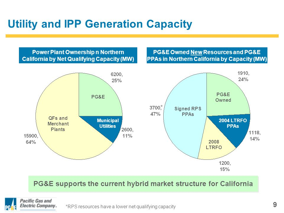 9 Utility and IPP Generation Capacity Power Plant Ownership n Northern California by Net Qualifying Capacity (MW) PG&E Owned New Resources and PG&E PPAs in Northern California by Capacity (MW) QFs and Merchant Plants PG&E Municipal Utilities Signed RPS PPAs PG&E Owned 2008 LTRFO 2004 LTRFO PPAs PG&E supports the current hybrid market structure for California *RPS resources have a lower net qualifying capacity *