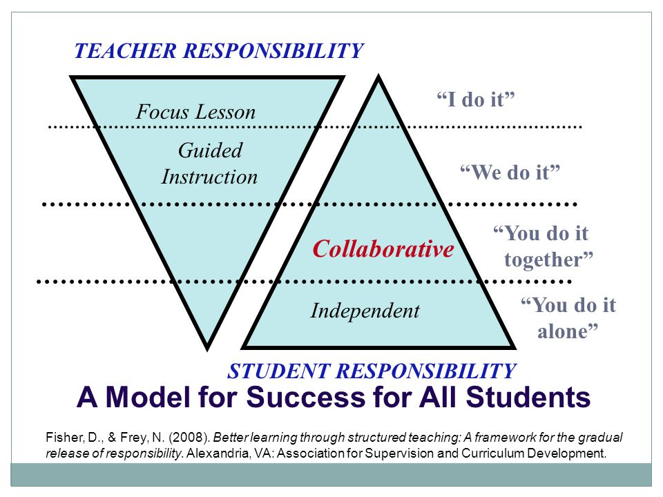 TEACHER RESPONSIBILITY STUDENT RESPONSIBILITY Focus Lesson Guided Instruction I do it We do it You do it together Collaborative Independent You do it alone A Model for Success for All Students Fisher, D., & Frey, N.