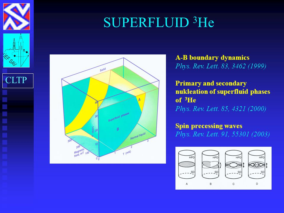 SUPERFLUID 3 He CLTP A-B boundary dynamics Phys. Rev. Lett. 83, 3462 (1999) Primary and secondary nukleation of superfluid phases of 3 He Phys. Rev. L