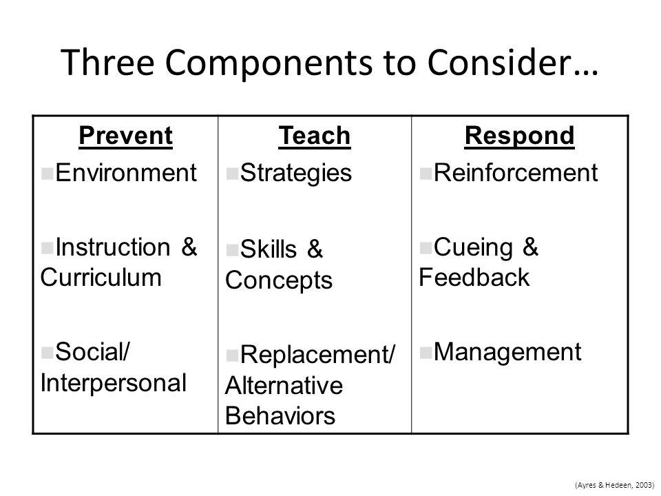 Three Components to Consider… Prevent Environment Instruction & Curriculum Social/ Interpersonal Teach Strategies Skills & Concepts Replacement/ Alternative Behaviors Respond Reinforcement Cueing & Feedback Management (Ayres & Hedeen, 2003)