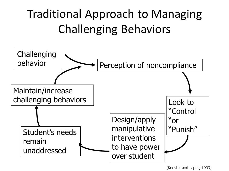 "Traditional Approach to Managing Challenging Behaviors Challenging behavior Perception of noncompliance Look to ""Control ""or ""Punish"" Design/apply man"