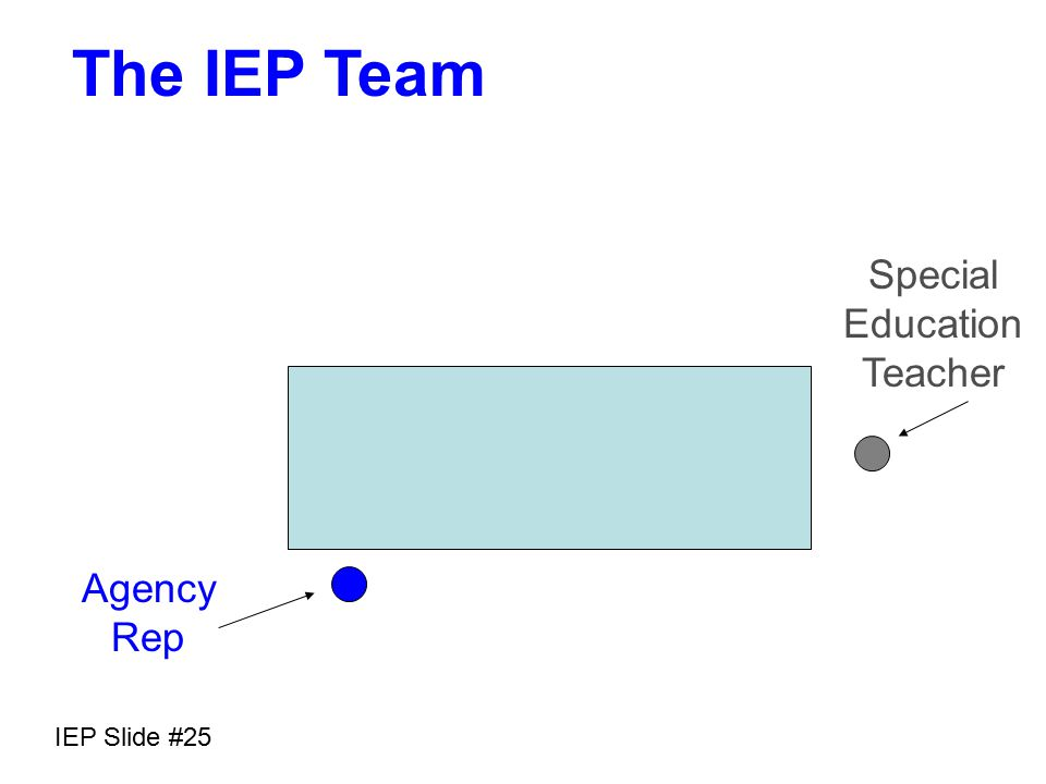 IEP Slide #24 The IEP Team Parents Regular Education Teacher Agency Rep Interpret Evaluation Results Others with special expertise Child Special Education Teacher