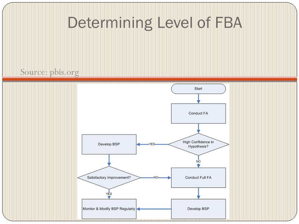 Determining Level of FBA Source: pbis.org