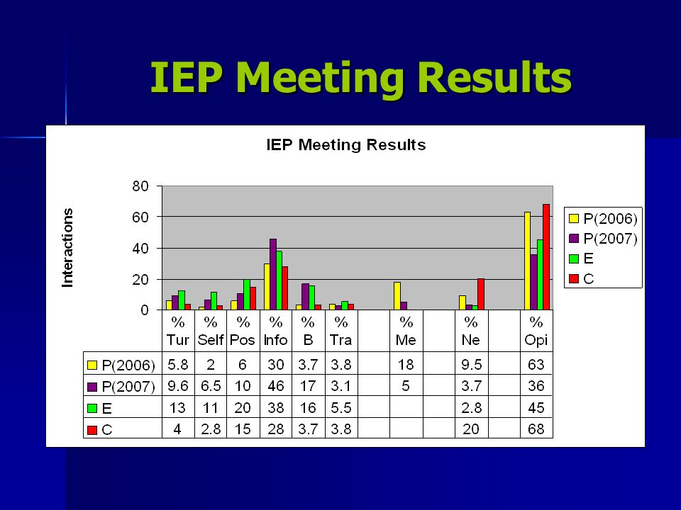 IEP Meeting Results