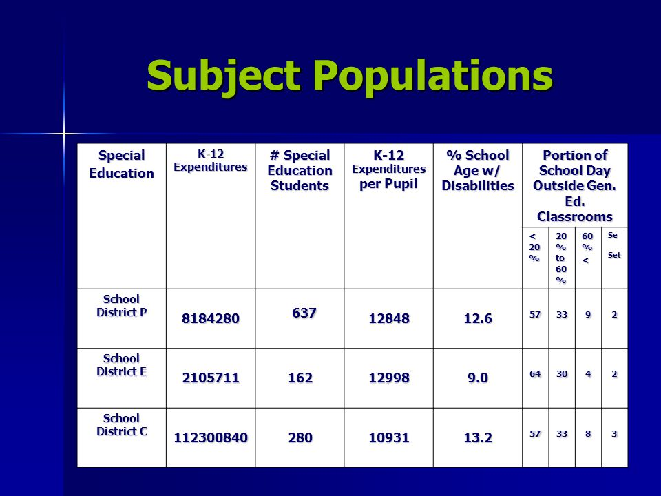 Subject Populations SpecialEducation K-12 Expenditures # Special Education Students K-12 Expenditures per Pupil % School Age w/ Disabilities Portion of School Day Outside Gen.