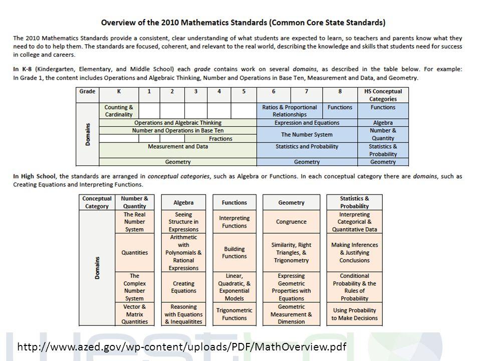 http://www.azed.gov/wp-content/uploads/PDF/MathOverview.pdf