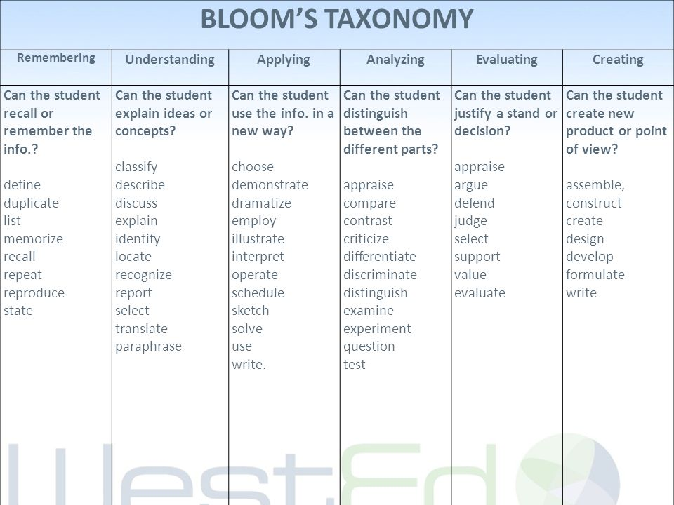 BLOOM'S TAXONOMY Remembering UnderstandingApplyingAnalyzingEvaluatingCreating Can the student recall or remember the info..