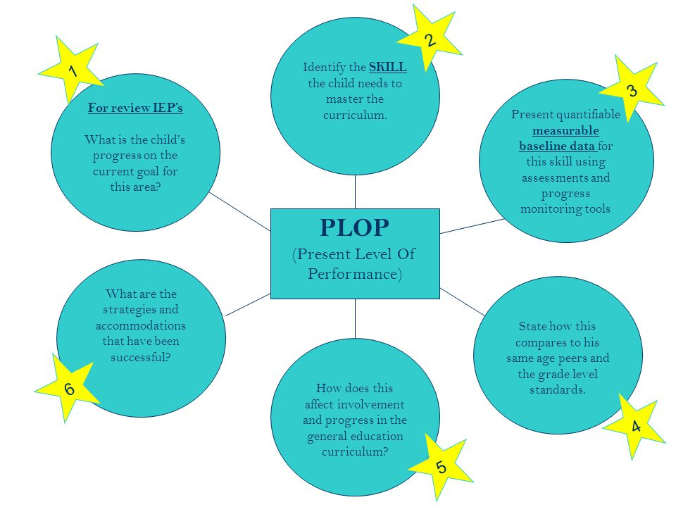 32 PLOP (Present Level Of Performance) For review IEP's What is the child's progress on the current goal for this area? Present quantifiable measurabl