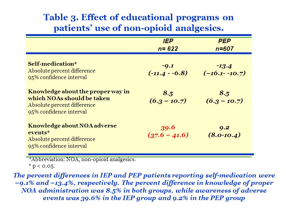 Table 3. Effect of educational programs on patients' use of non-opioid analgesics.