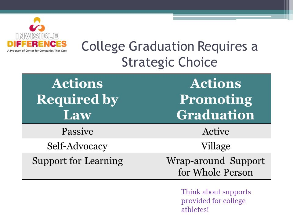 College Graduation Requires a Strategic Choice Actions Required by Law Actions Promoting Graduation PassiveActive Self-AdvocacyVillage Support for LearningWrap-around Support for Whole Person Think about supports provided for college athletes!