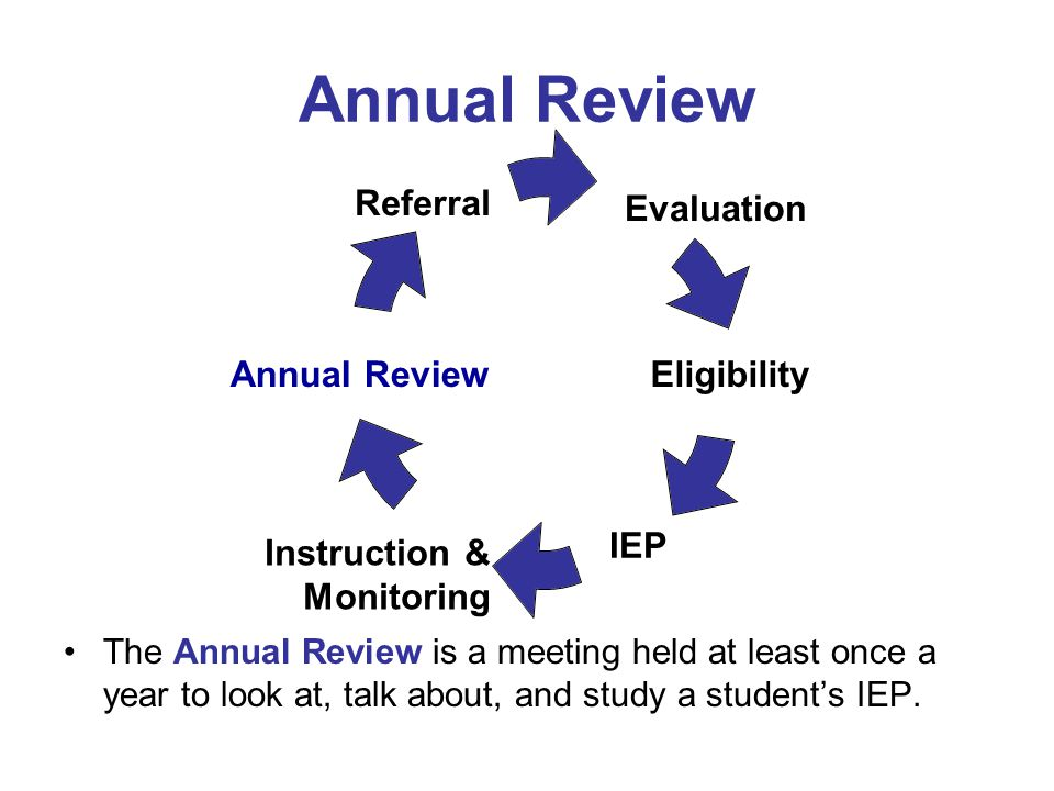 Annual Review The Annual Review is a meeting held at least once a year to look at, talk about, and study a student's IEP. Evaluation Eligibility IEP I