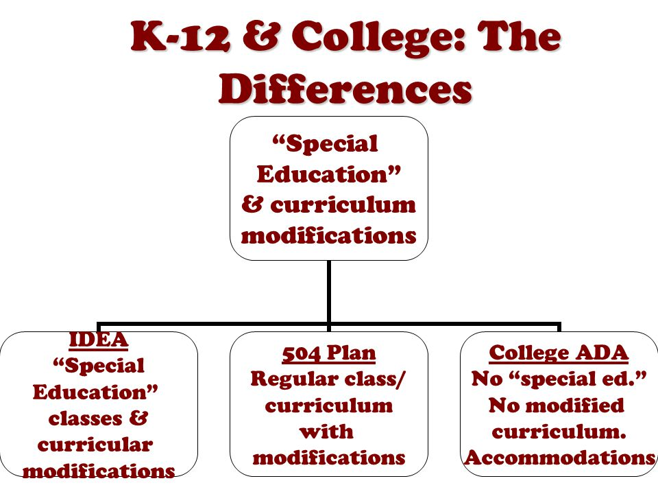 K-12 & College: The Differences Special Education & curriculum modifications IDEA Special Education classes & curricular modifications 504 Plan Regular class/ curriculum with modifications College ADA No special ed. No modified curriculum.