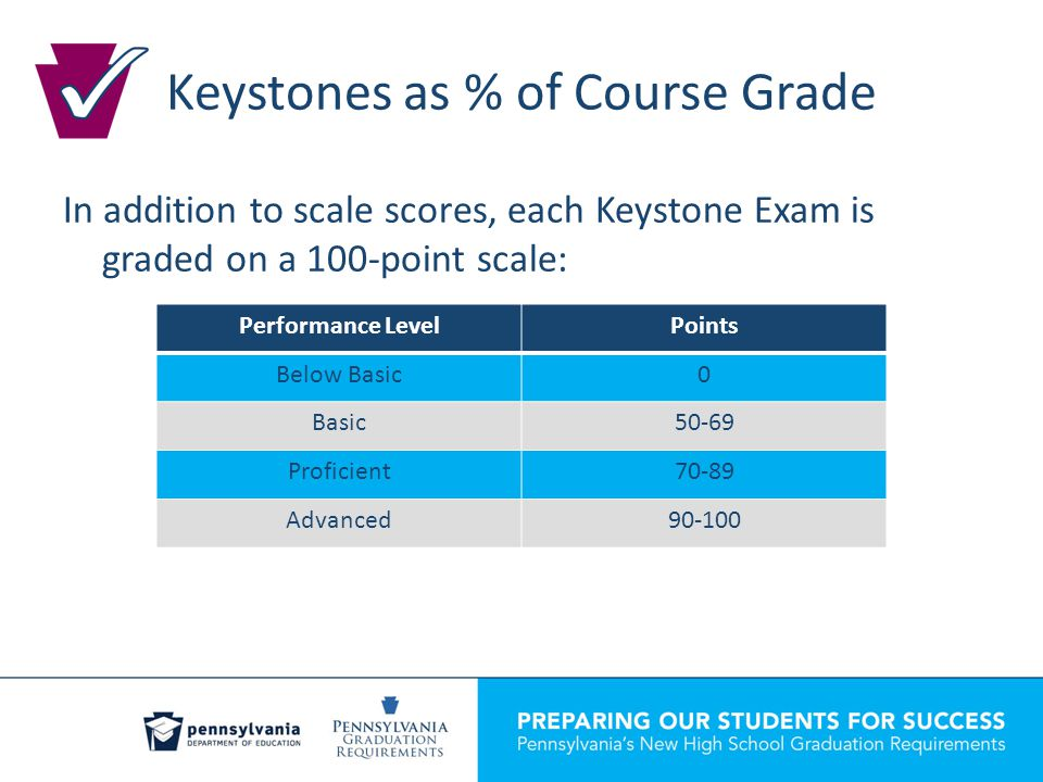 Keystones as % of Course Grade In addition to scale scores, each Keystone Exam is graded on a 100-point scale: Performance LevelPoints Below Basic0 Basic50-69 Proficient70-89 Advanced90-100