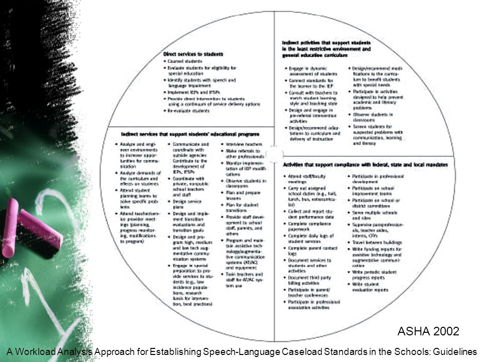 ASHA 2002 A Workload Analysis Approach for Establishing Speech-Language Caseload Standards in the Schools: Guidelines