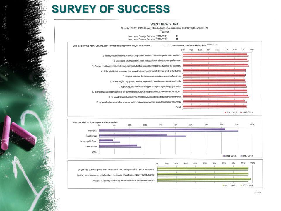 SURVEY OF SUCCESS