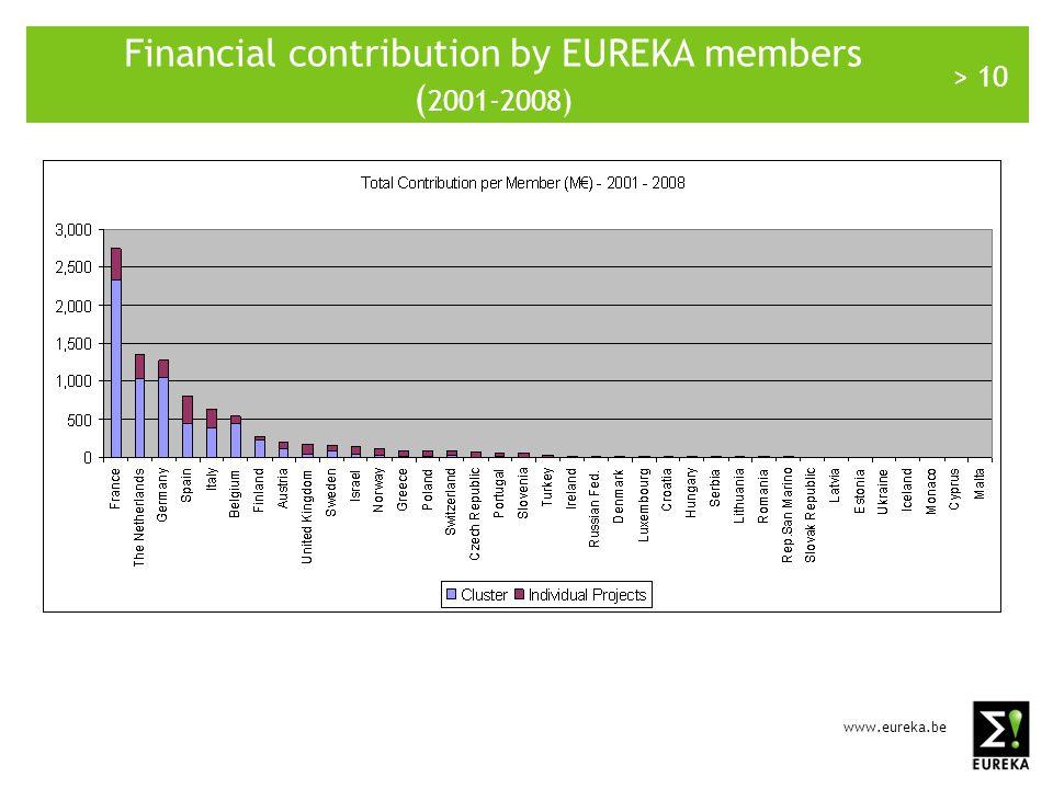www.eureka.be > 10 Financial contribution by EUREKA members ( 2001-2008)