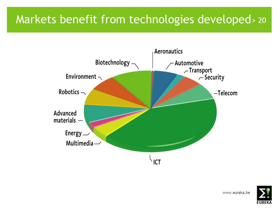 www.eureka.be > 20 Markets benefit from technologies developed