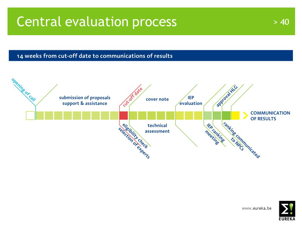 www.eureka.be > 40 Central evaluation process