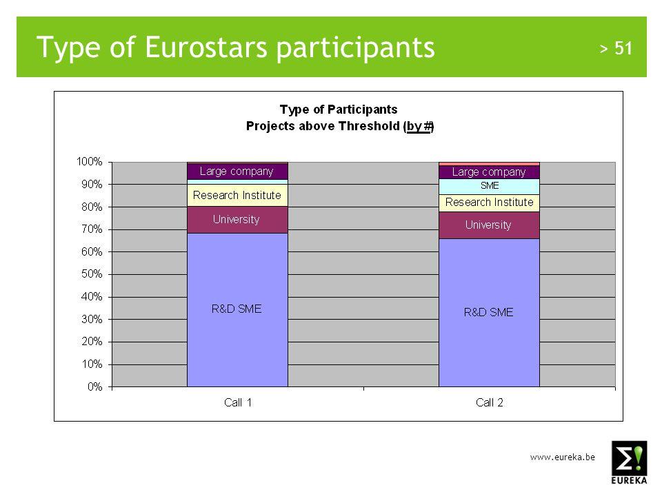 www.eureka.be > 51 Type of Eurostars participants
