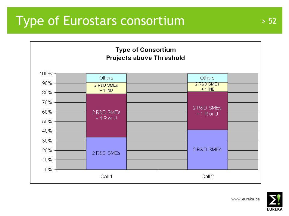 www.eureka.be > 52 Type of Eurostars consortium
