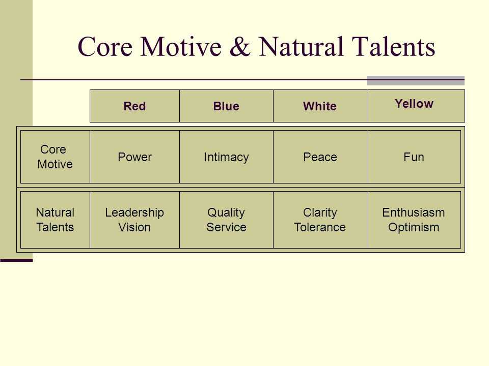 Core Motive & Natural Talents RedBlueWhite Yellow Core Motive PowerIntimacyPeaceFun Natural Talents Leadership Vision Quality Service Clarity Toleranc