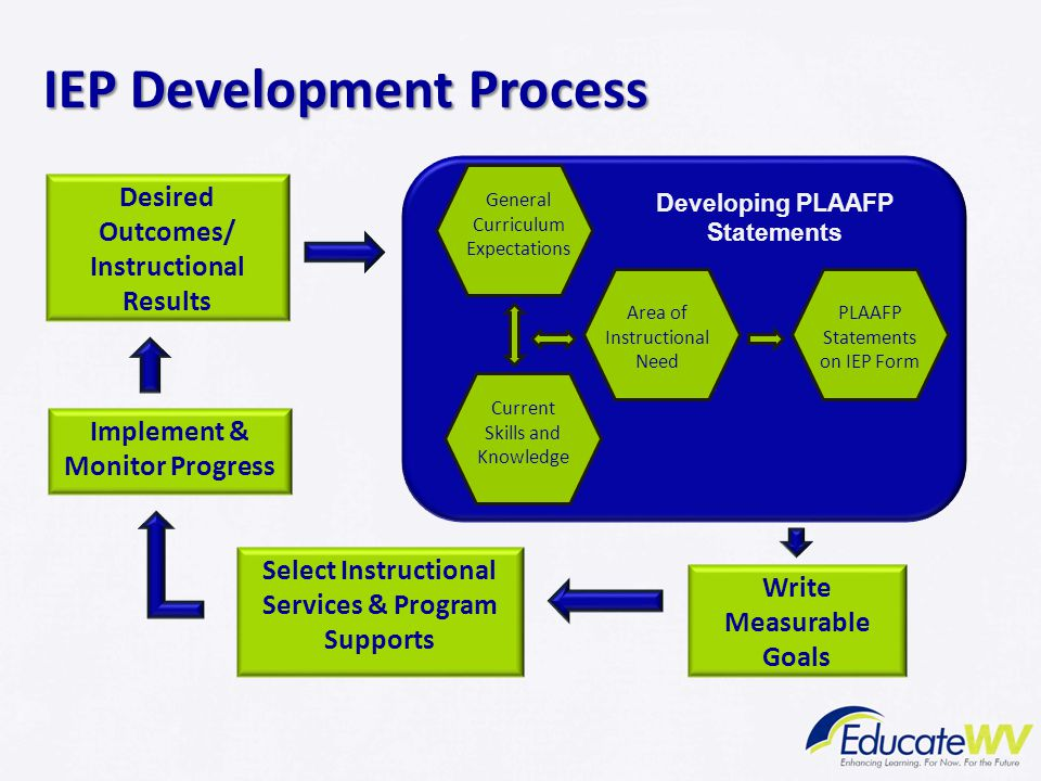 IEP Annual Goals The characteristics of effective IEP goals can be captured in the SMART acronym Specific Measurable Action Oriented Realistic and Relevant Time Bound (within one year) 23