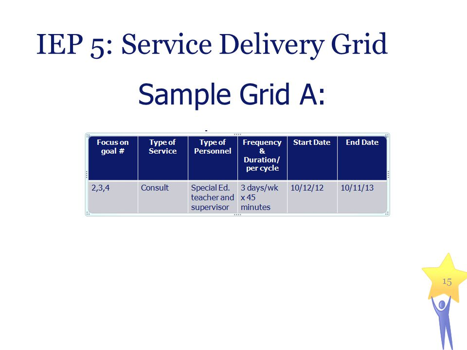 IEP 5: Service Delivery Grid 15 Sample Grid A: